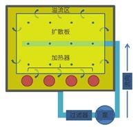 无氰镀金能否成为PCB表面处理工艺的可行方案?