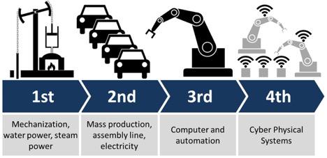 制造业的新疆域