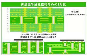 垂直导体结构VeCS专题回顾