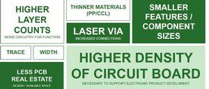 NCAB:不同结构的HDI设计对成本的影响